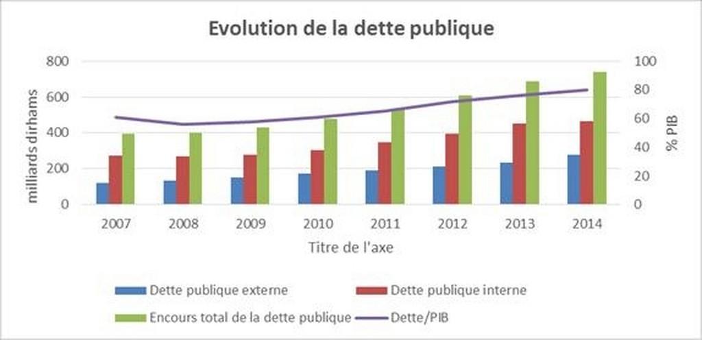 La dette publique marocaine est insoutenable