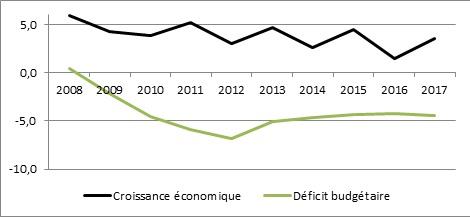 Croissance Maroc et déficit