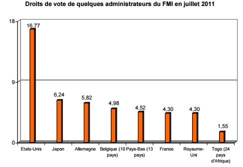 FMI Droits de votes
