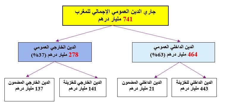 صورة مسألة الديون العمومية موكولة إلى الشعب المغربي الذي عليه أن يتعبأ من أجل فرض التشطيب عليها
