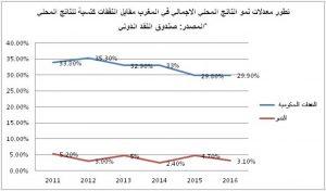 معدلات نمو الناتج المحلي الإجمالي في المغرب